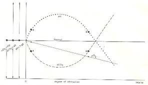 Gráfico gasometría